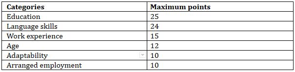 Canada Points Calculator Factors