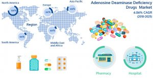 Adenosine Deaminase Deficiency Drugs Market