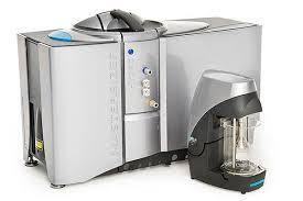 Laser Particle Size Analyzers Market